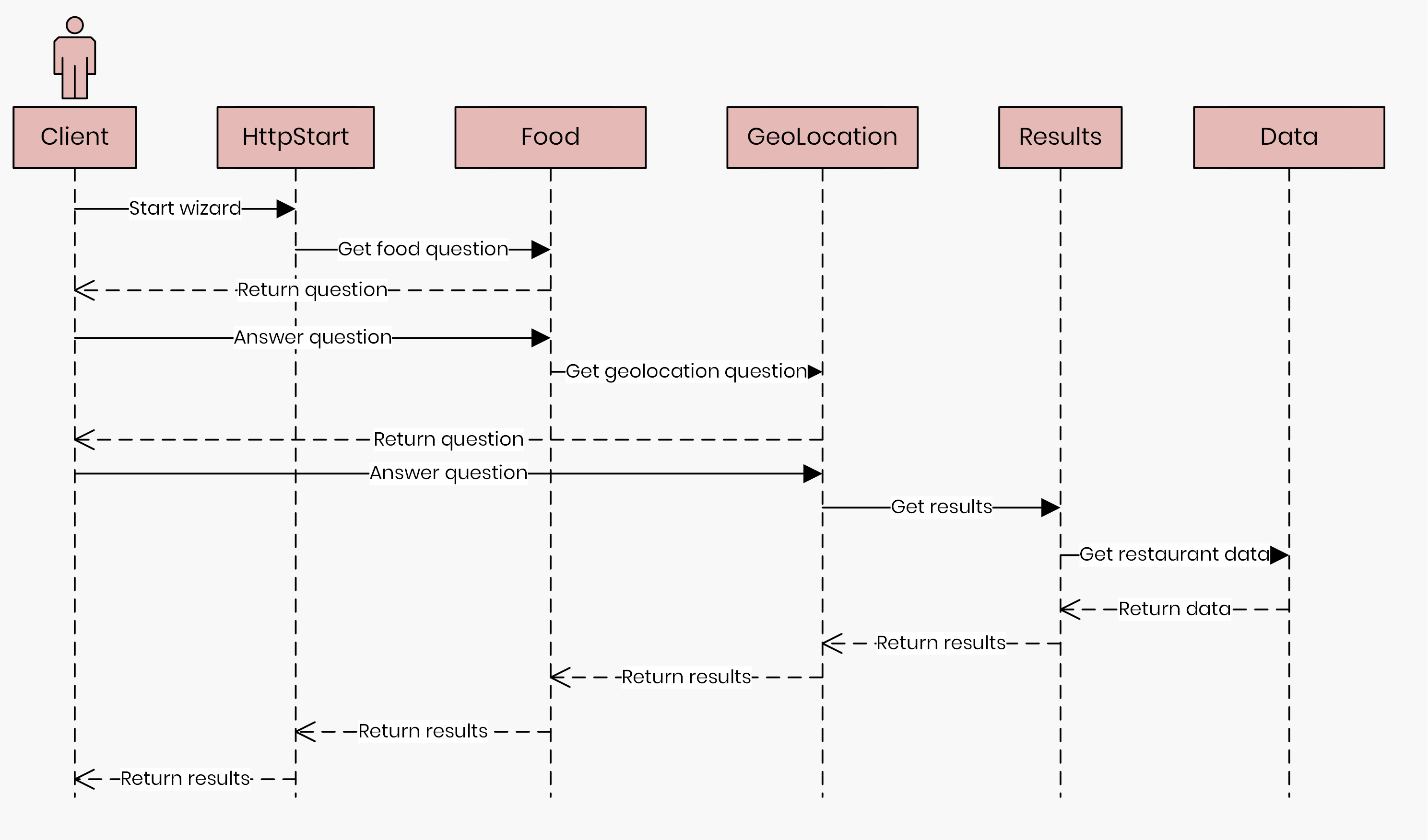 Azure Durable Functions Sequence Diagram